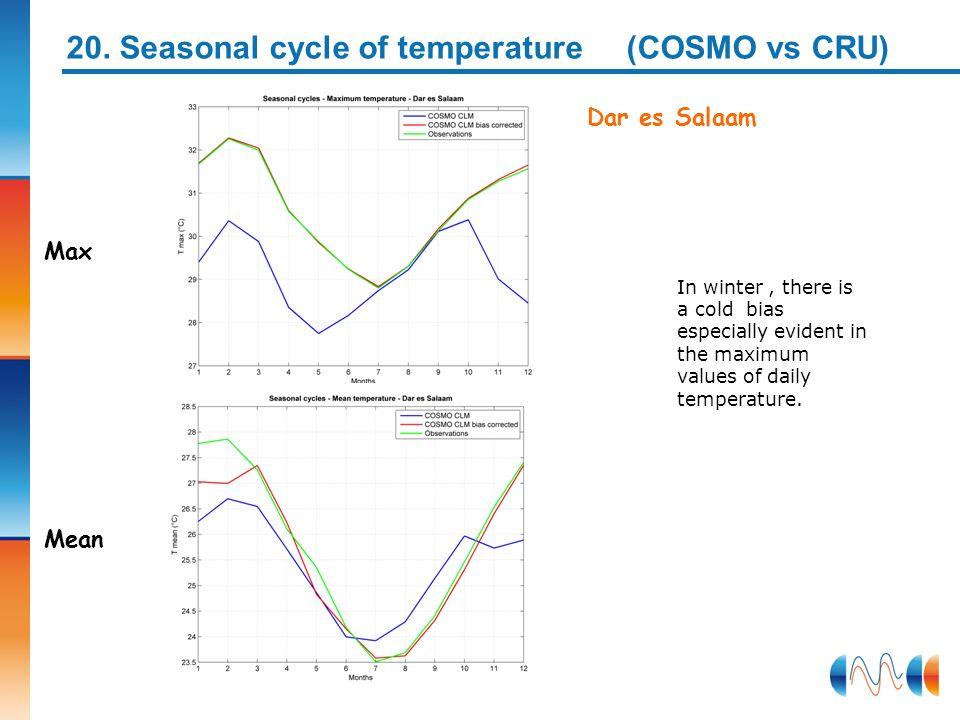 20. Seasonal cycle of temperature (COSMO vs CRU)