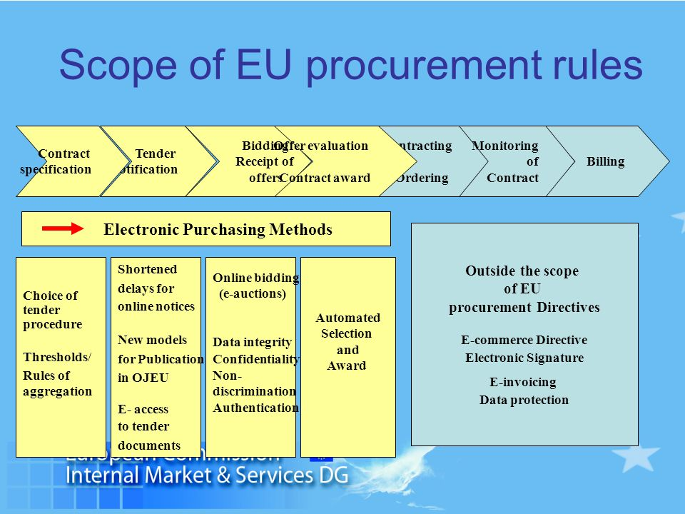 Scope of EU procurement rules