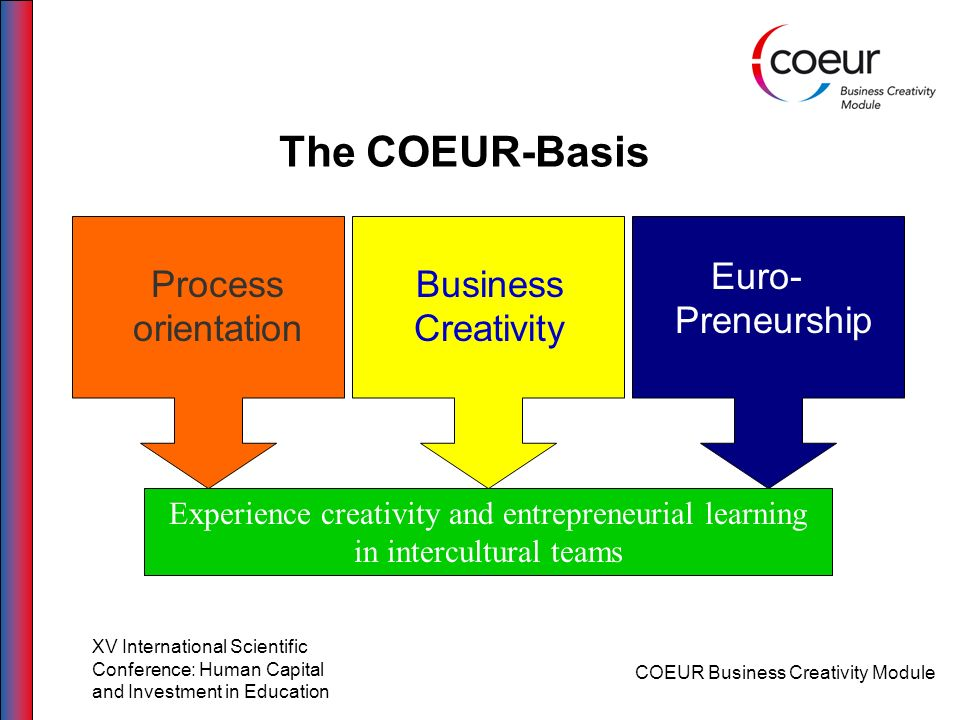 The COEUR-Basis Euro-Preneurship Process orientation