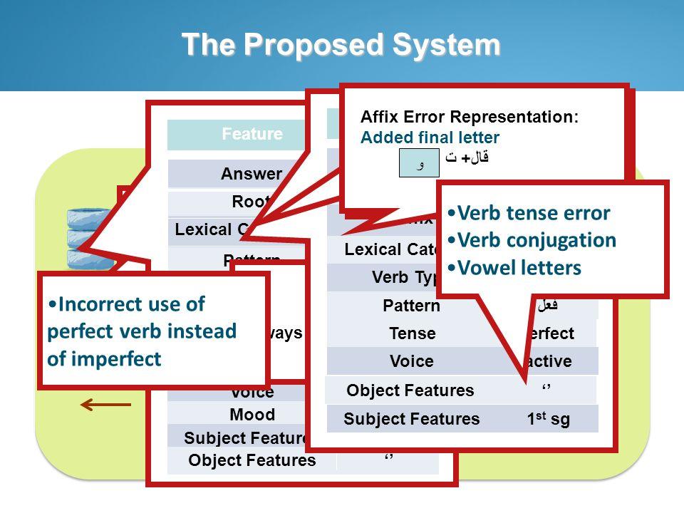 Disambiguation Module Error Classification Module