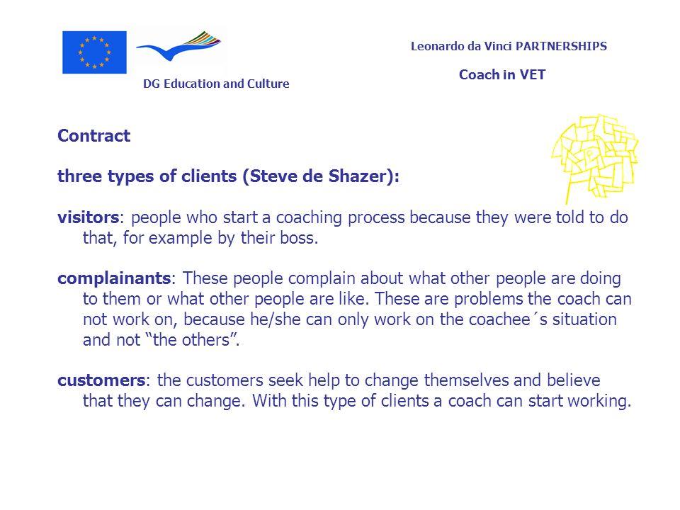 Contractthree types of clients (Steve de Shazer):