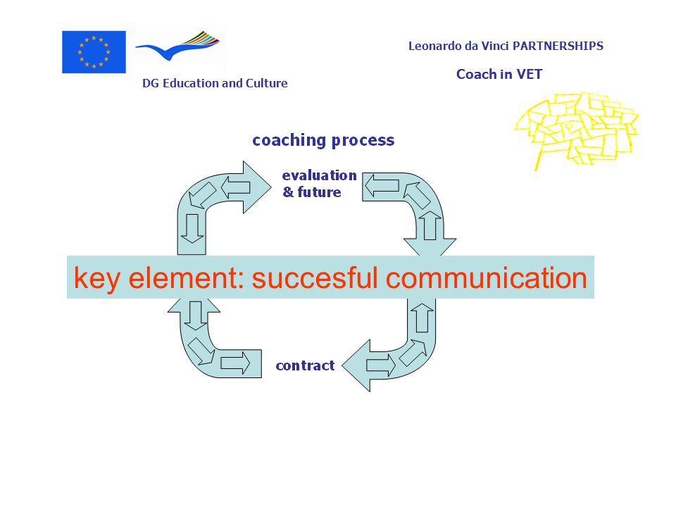 key element: succesful communication