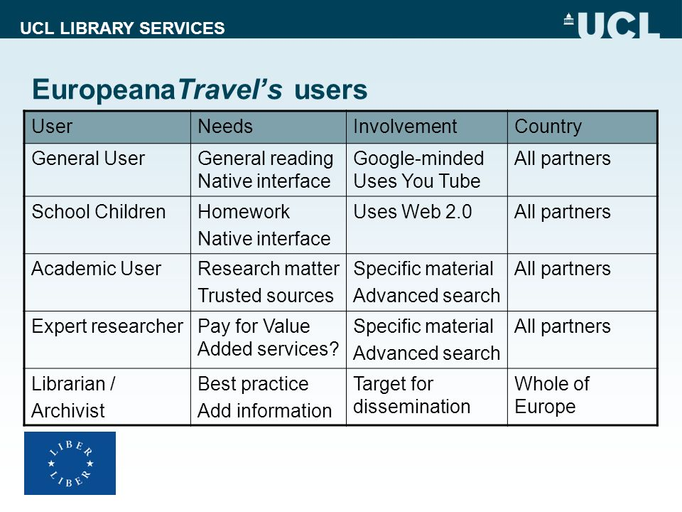 EuropeanaTravel's users