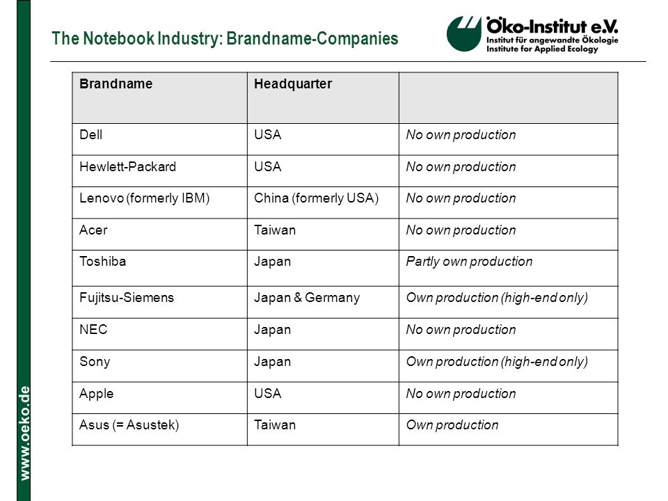 The Notebook Industry: Brandname-Companies