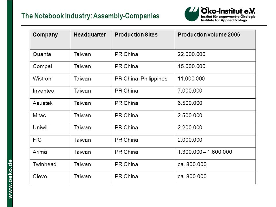 The Notebook Industry: Assembly-Companies