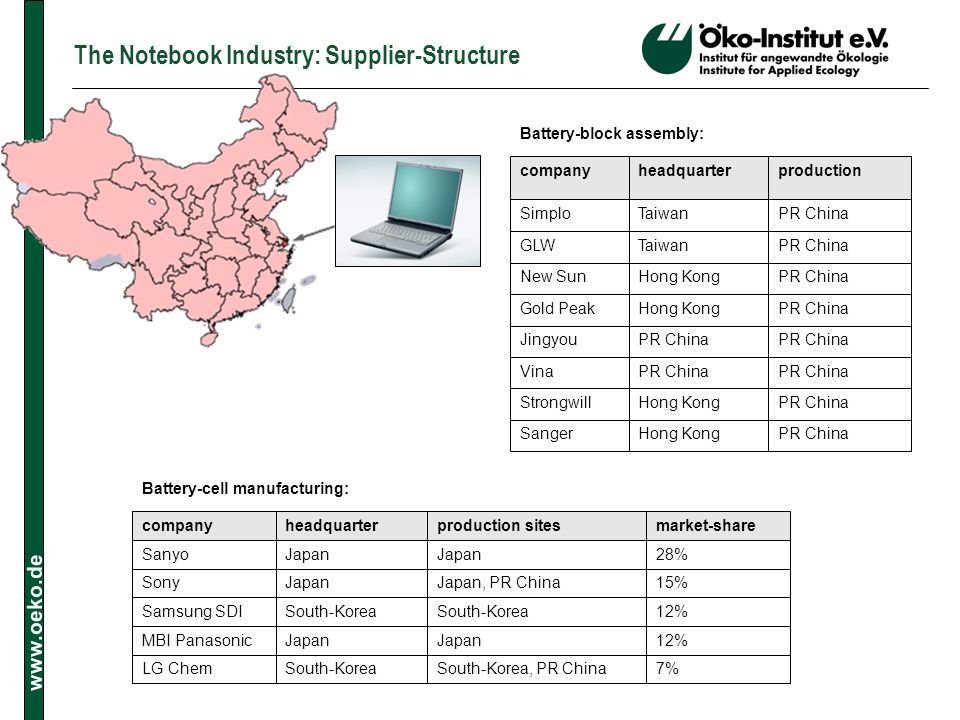 The Notebook Industry: Supplier-Structure