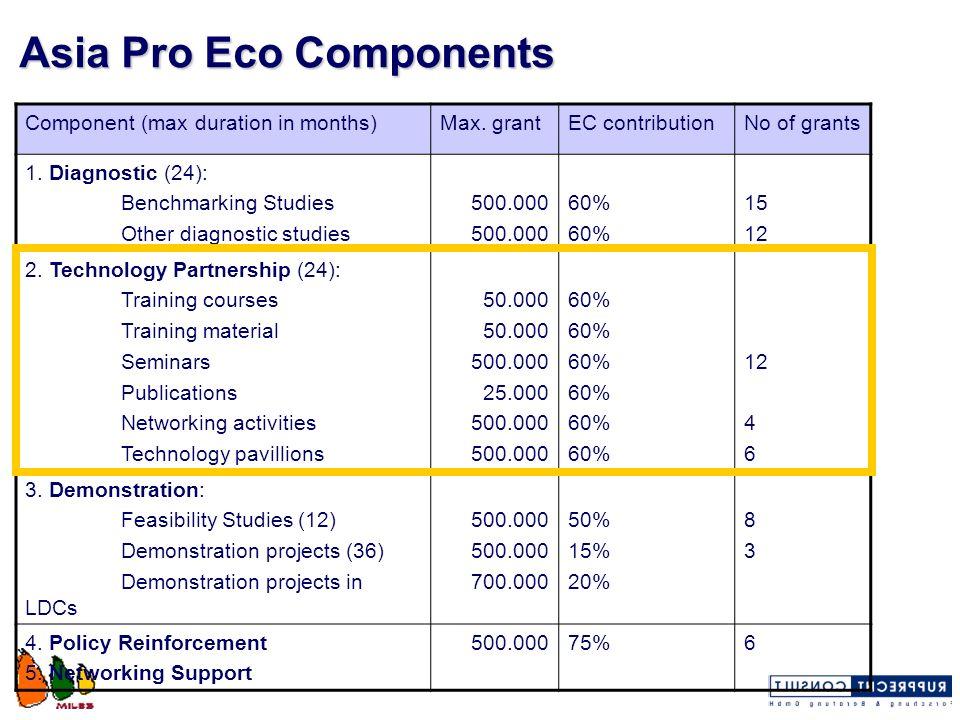 Asia Pro Eco Components
