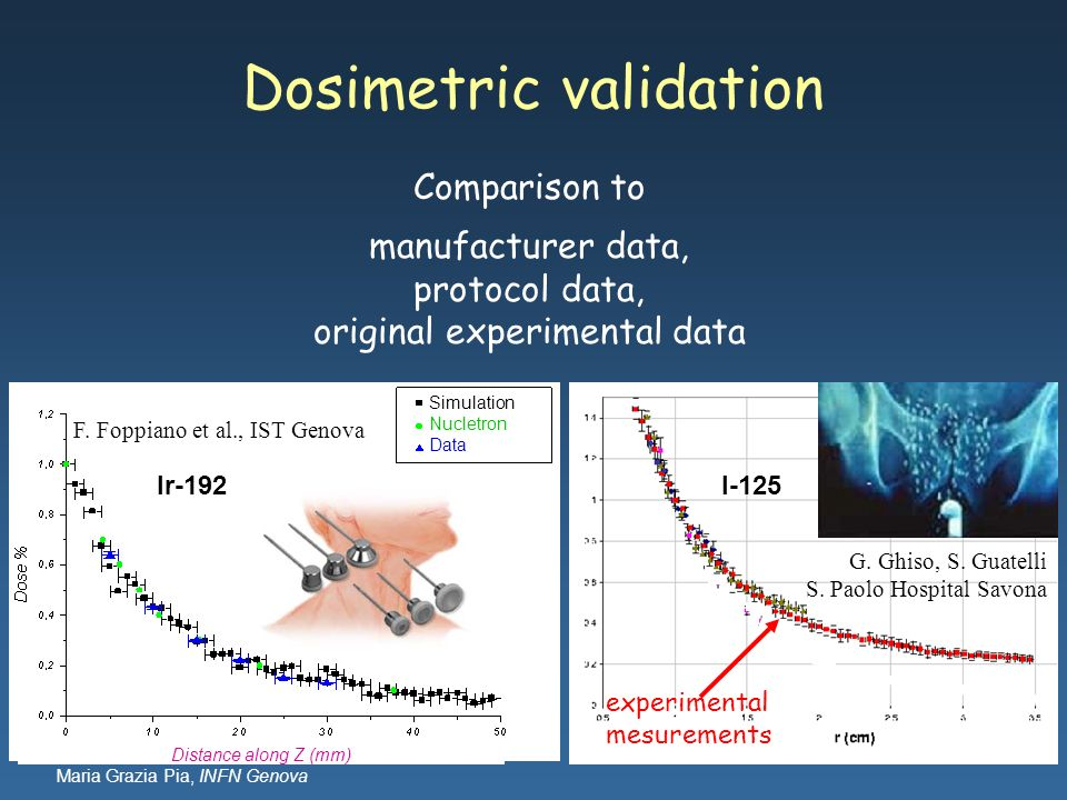 Dosimetric validation
