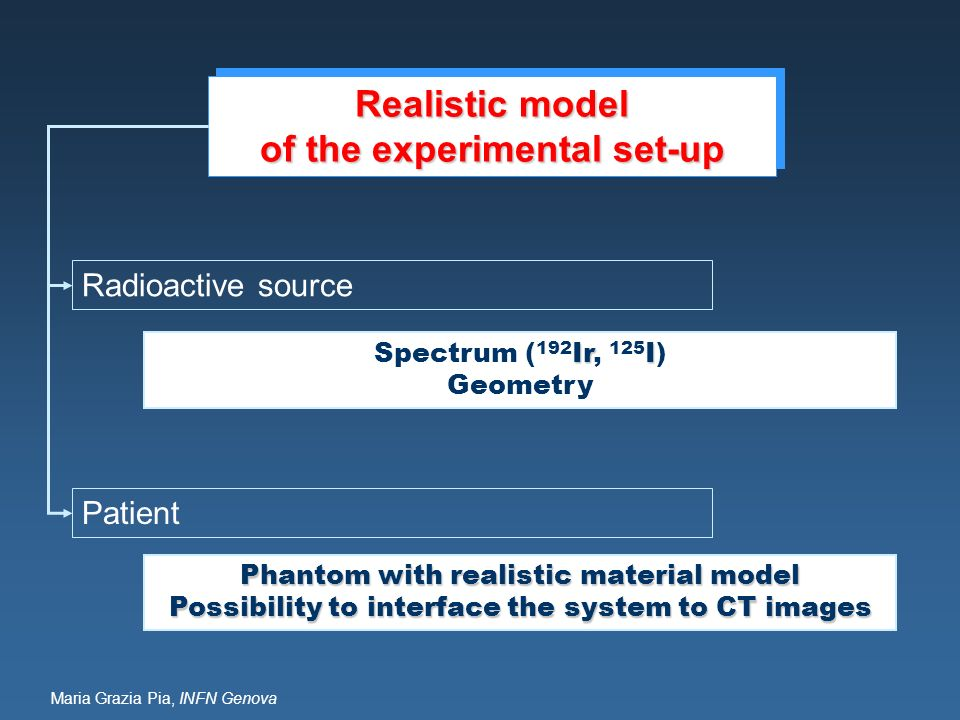 of the experimental set-up