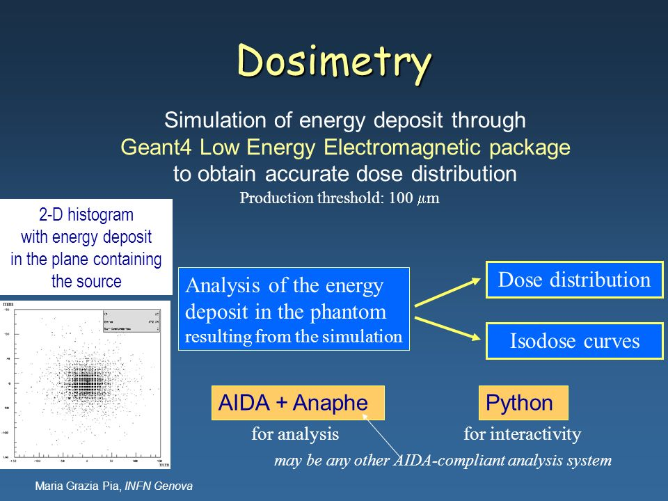 Dosimetry Simulation of energy deposit through