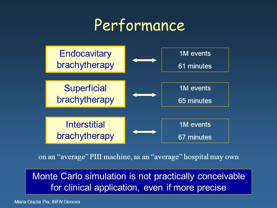 Performance Endocavitary brachytherapy Superficial brachytherapy