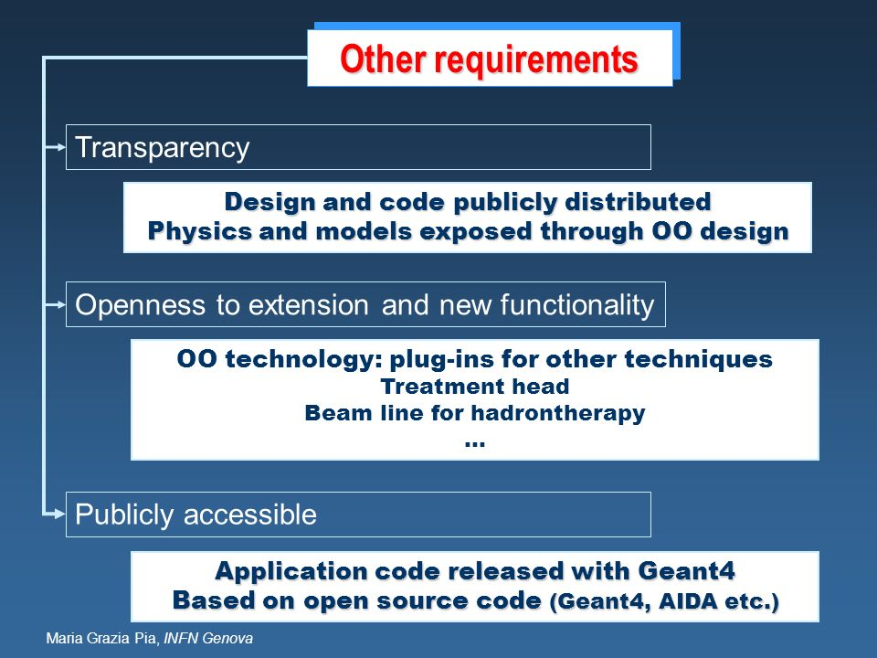 Other requirements Transparency