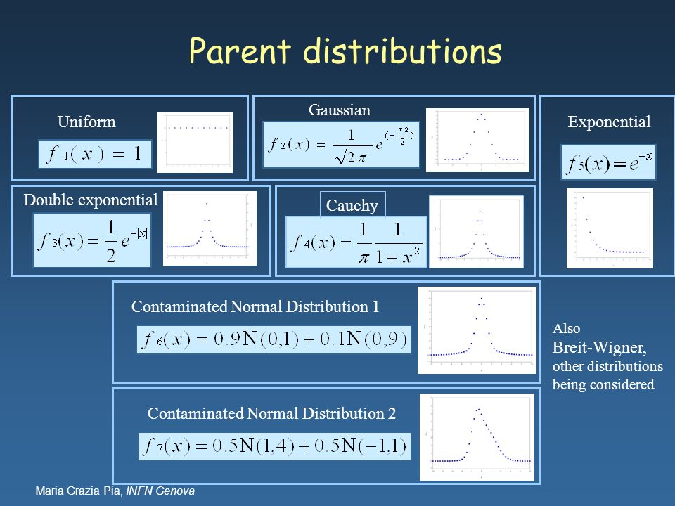 Parent distributions Uniform Gaussian Exponential Double exponential