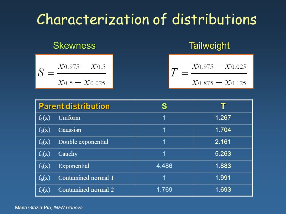 Characterization of distributions