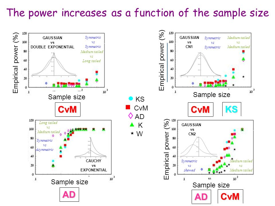 The power increases as a function of the sample size