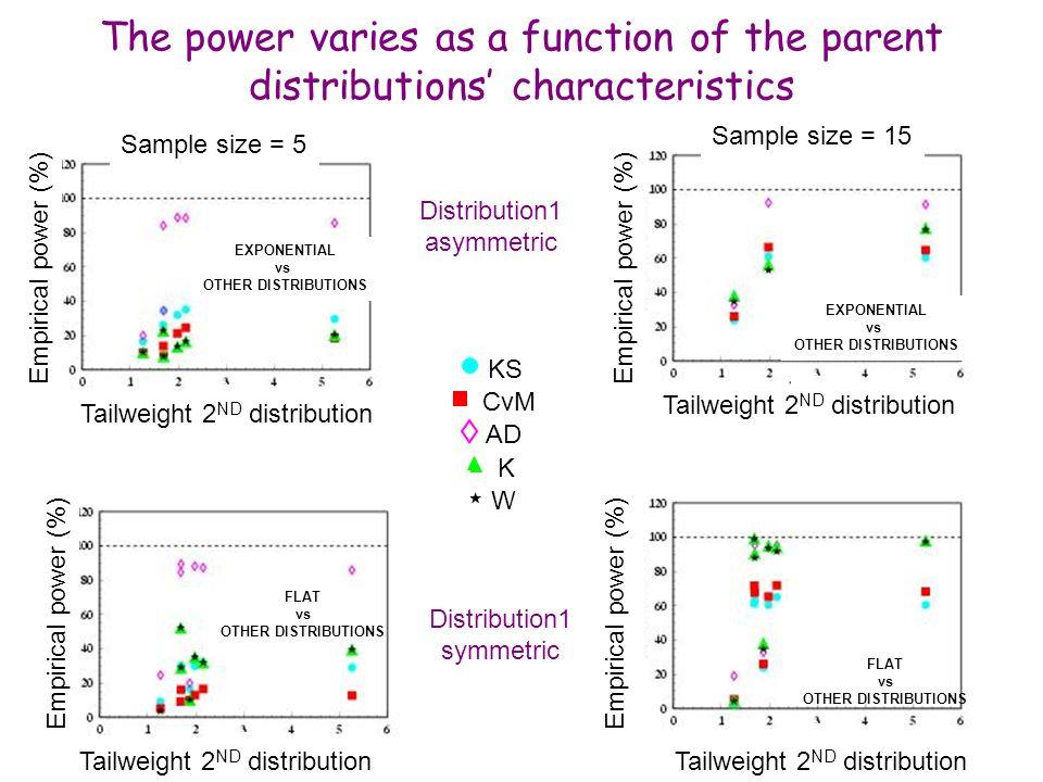 The power varies as a function of the parent distributions' characteristics