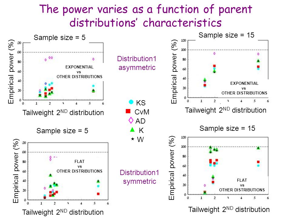 The power varies as a function of parent distributions' characteristics