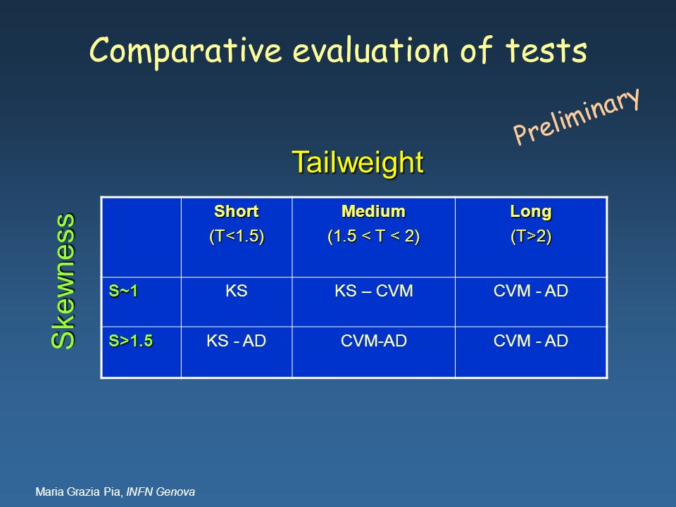 Comparative evaluation of tests