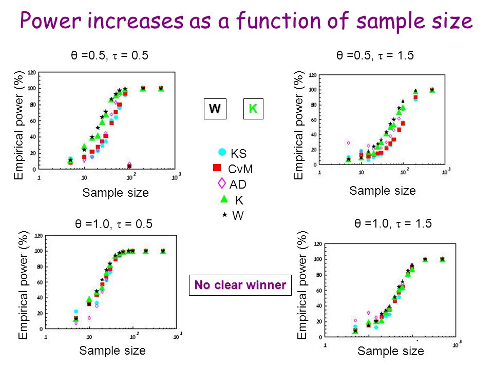 Power increases as a function of sample size