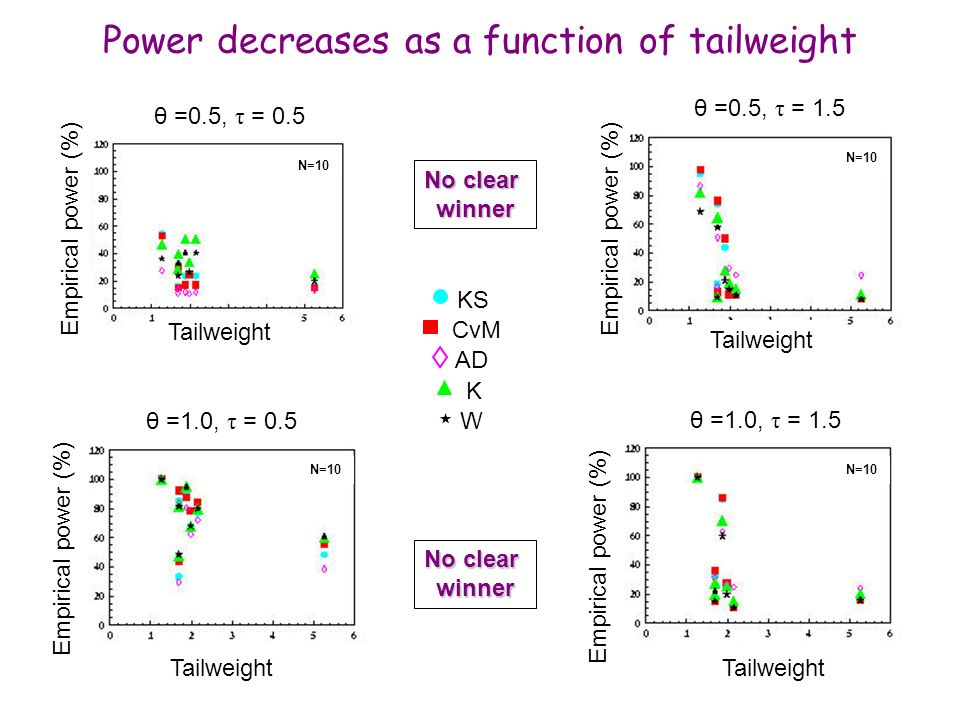 Power decreases as a function of tailweight