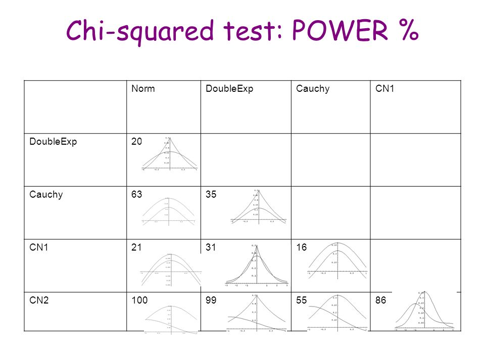 Chi-squared test: POWER %
