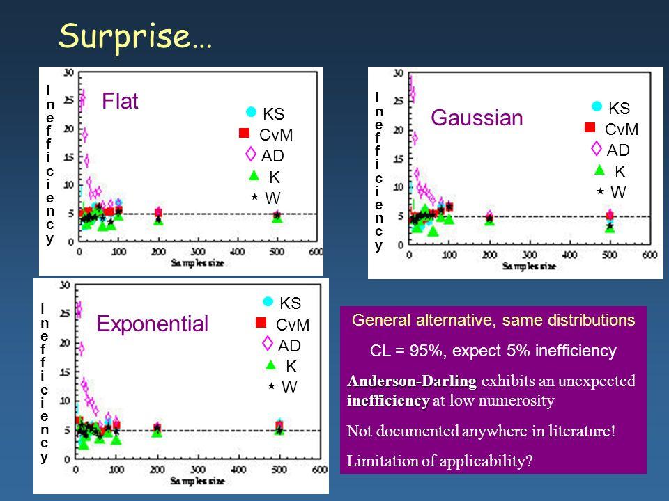 Surprise… Flat Gaussian Exponential KS KS CvM CvM AD AD K K W W KS