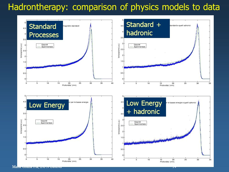 Hadrontherapy: comparison of physics models to data