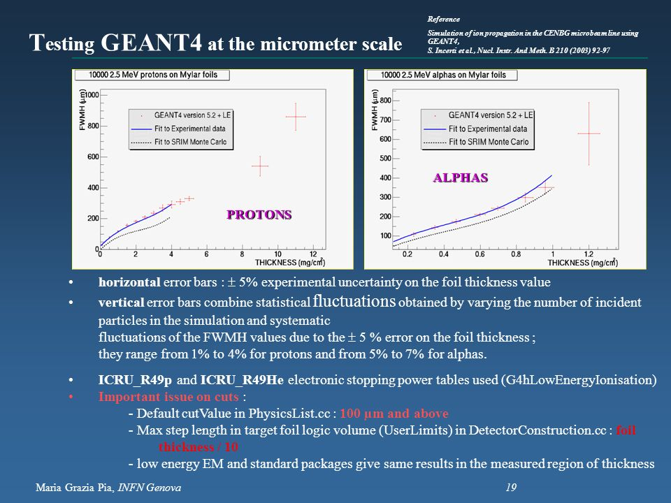 Testing GEANT4 at the micrometer scale