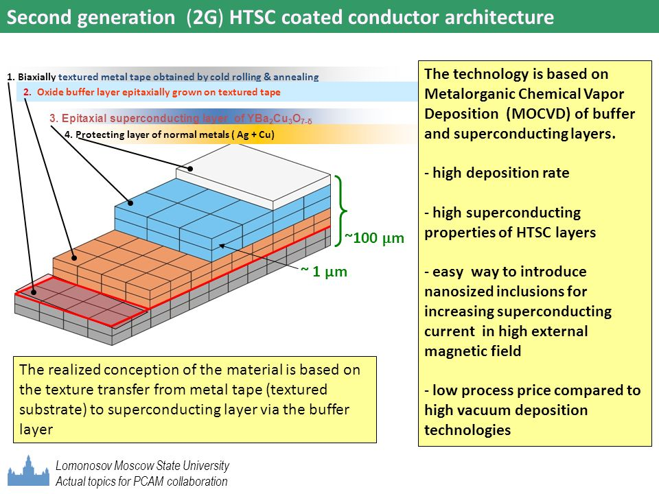 Second generation (2G) HTSC coated conductor architecture