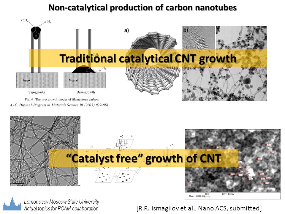 Traditional catalytical CNT growth Catalyst free growth of CNT