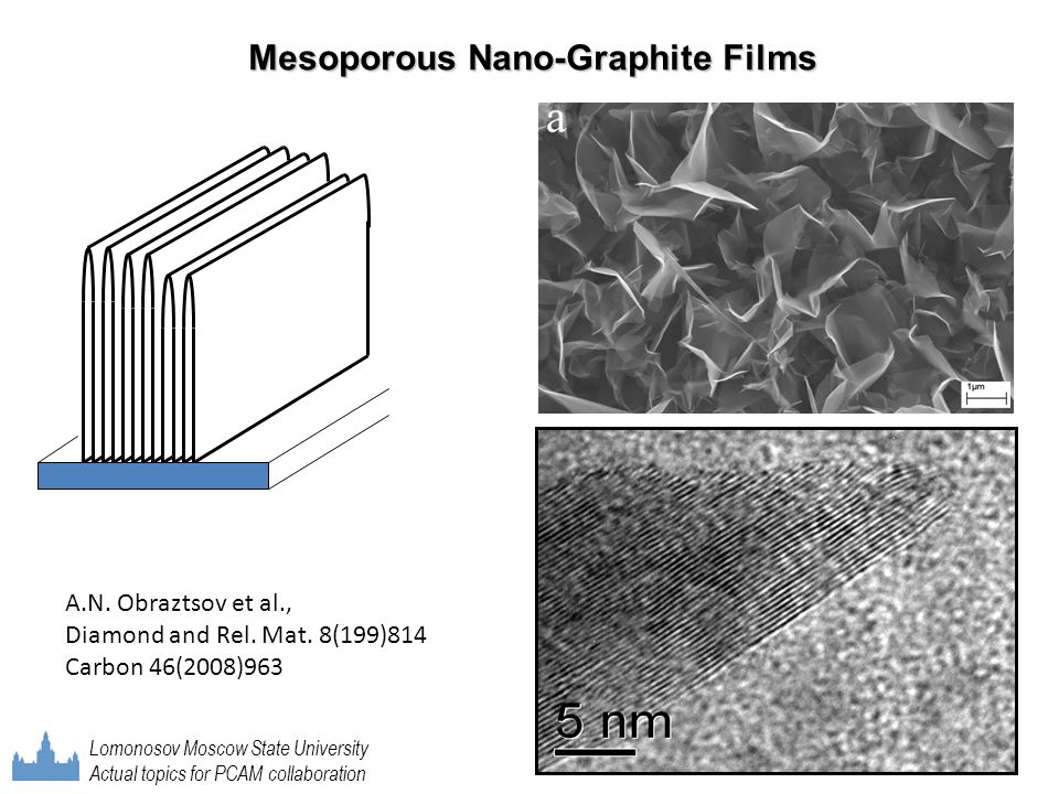 Mesoporous Nano-Graphite Films