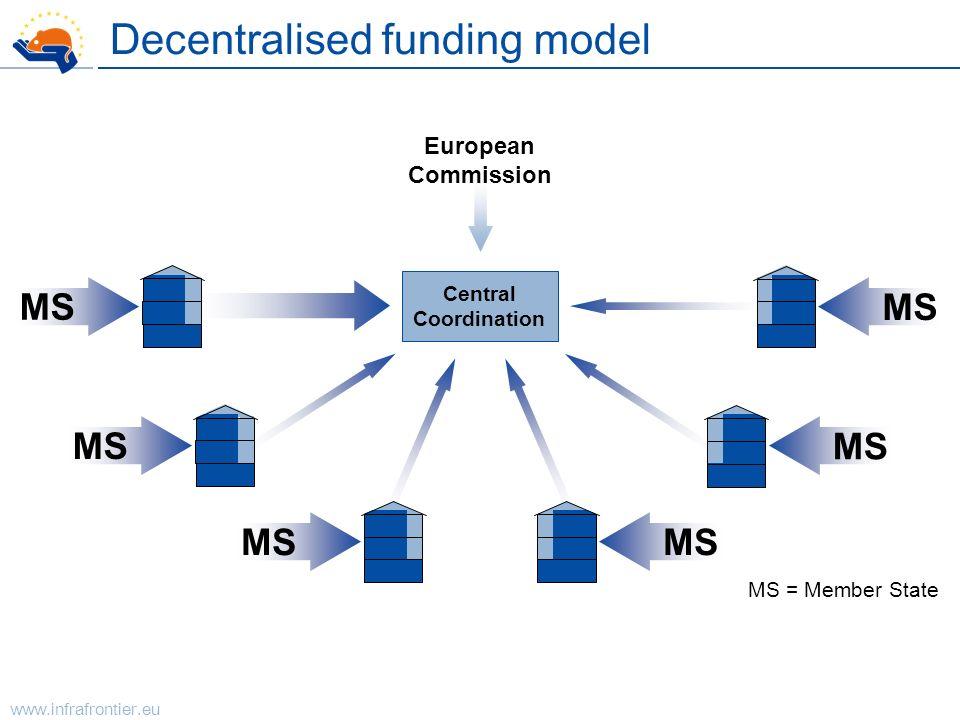 Decentralised funding model