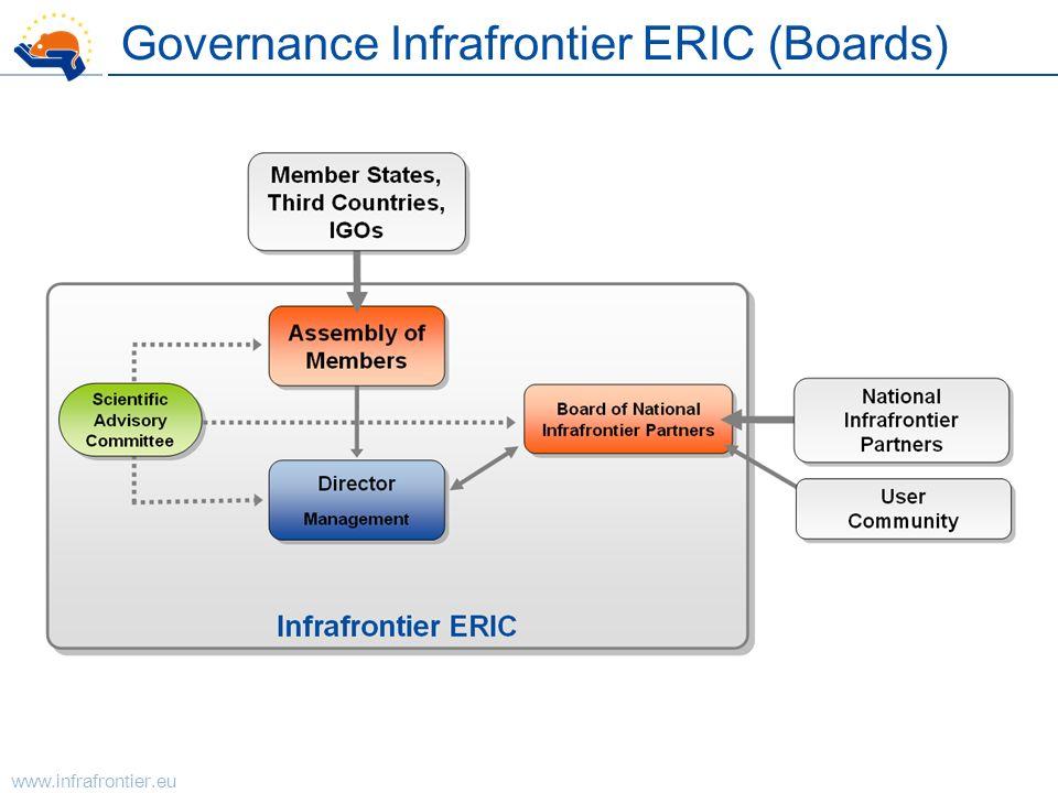 Governance Infrafrontier ERIC (Boards)