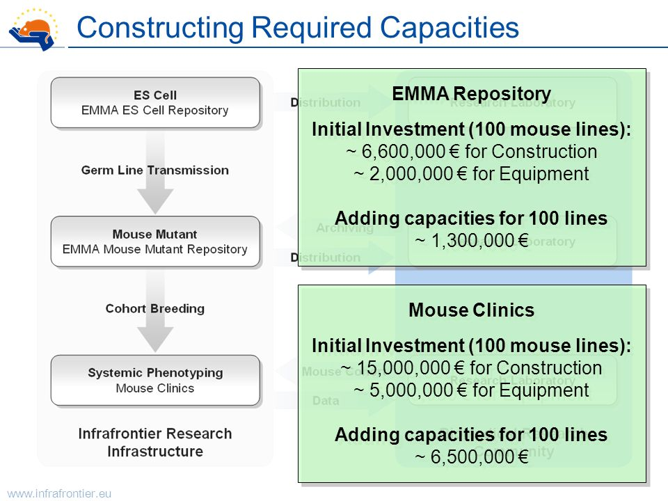 Constructing Required Capacities