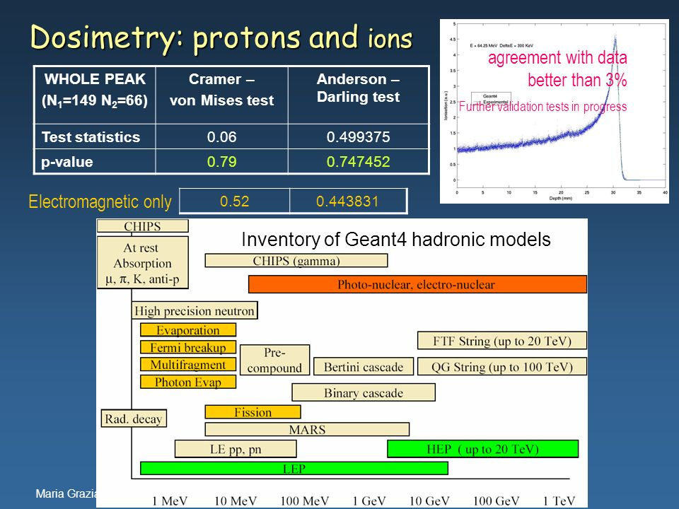 Dosimetry: protons and ions