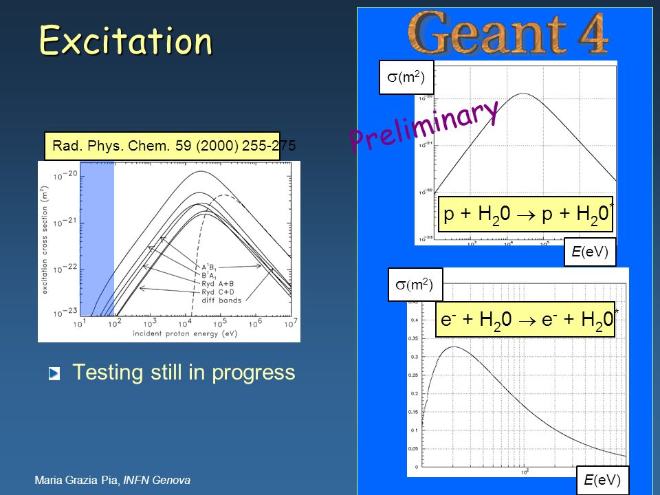 Excitation Preliminary Testing still in progress p + H20  p + H20*