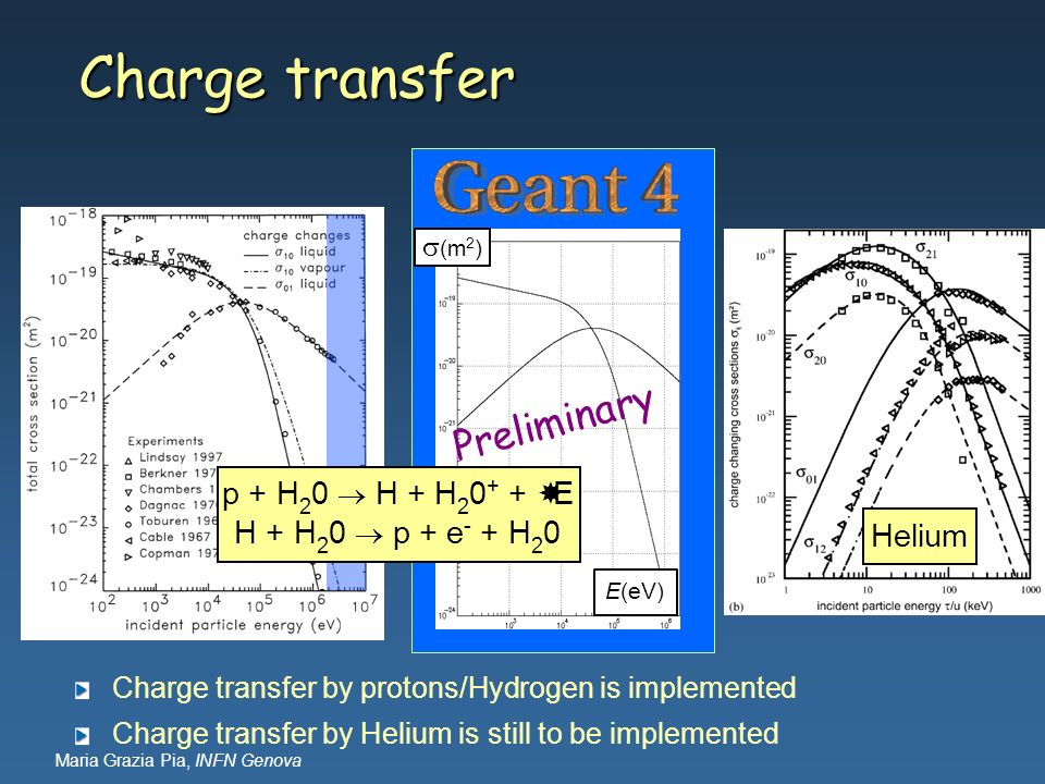 Charge transfer Preliminary p + H20  H + H20+ + E
