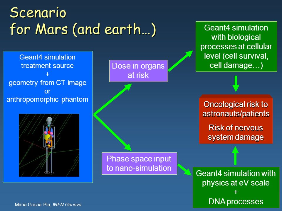 Scenario for Mars (and earth…)