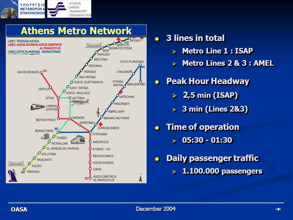 Athens Metro Network 3 lines in total Peak Hour Headway 2,5 min (ISAP)