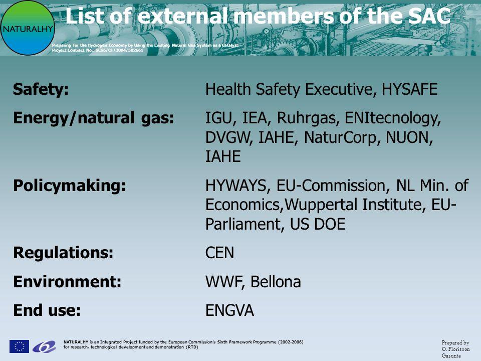 List of external members of the SAC