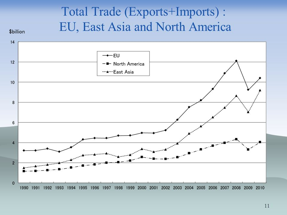 Total Trade (Exports+Imports) : EU, East Asia and North America