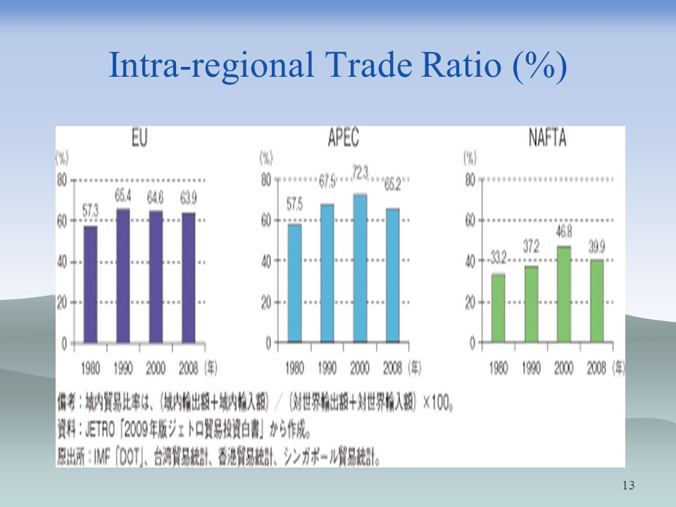 Intra-regional Trade Ratio (%)