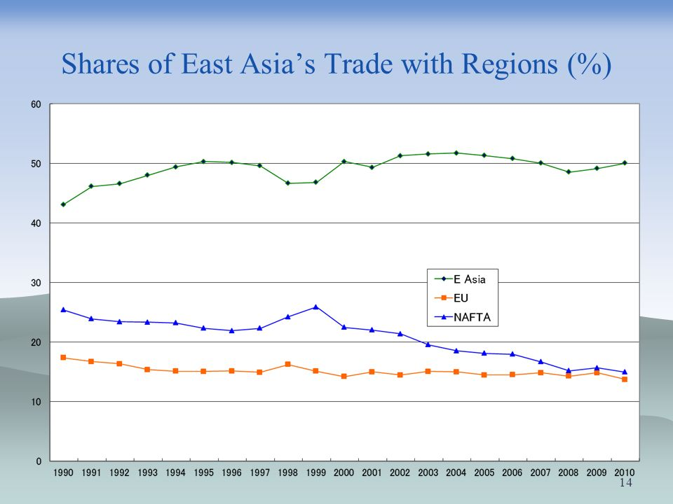 Shares of East Asia's Trade with Regions (%)