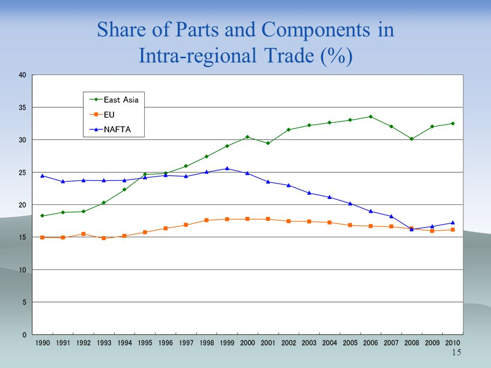Share of Parts and Components in Intra-regional Trade (%)
