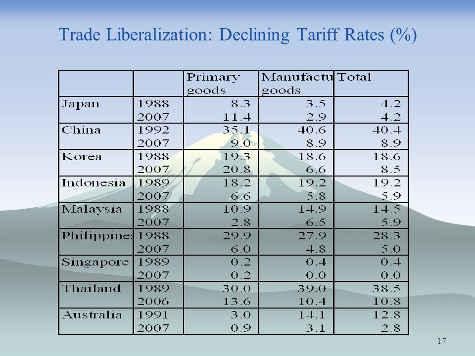 Trade Liberalization: Declining Tariff Rates (%)