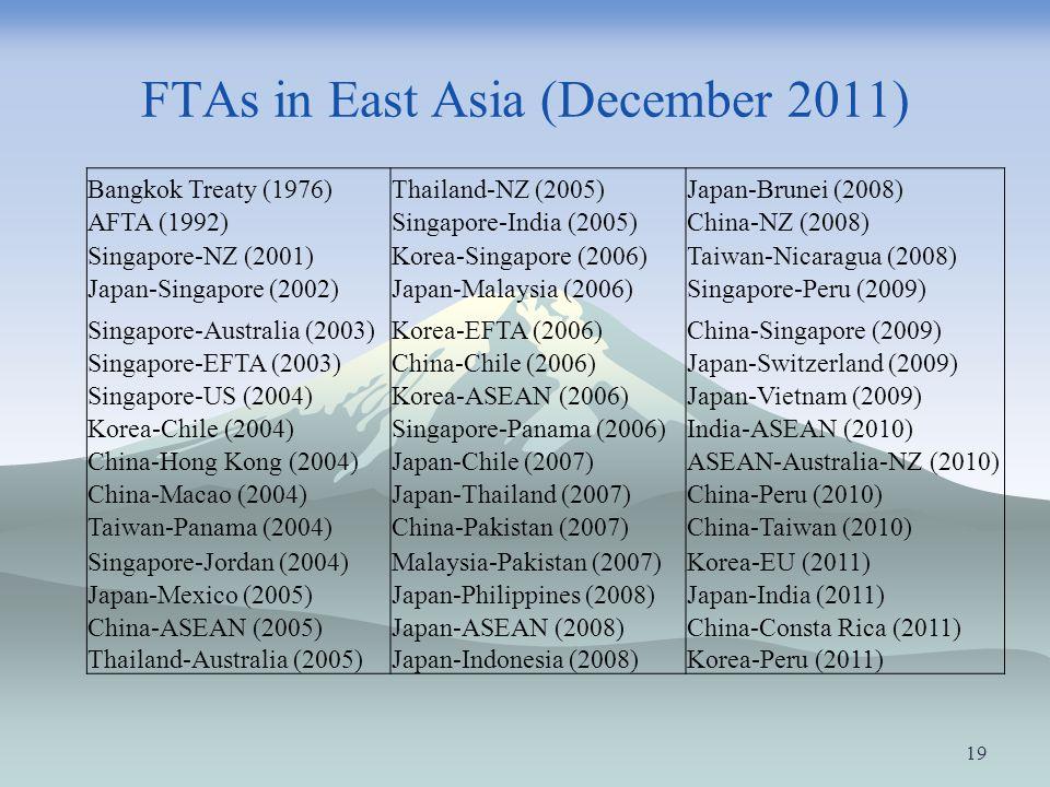 FTAs in East Asia (December 2011)