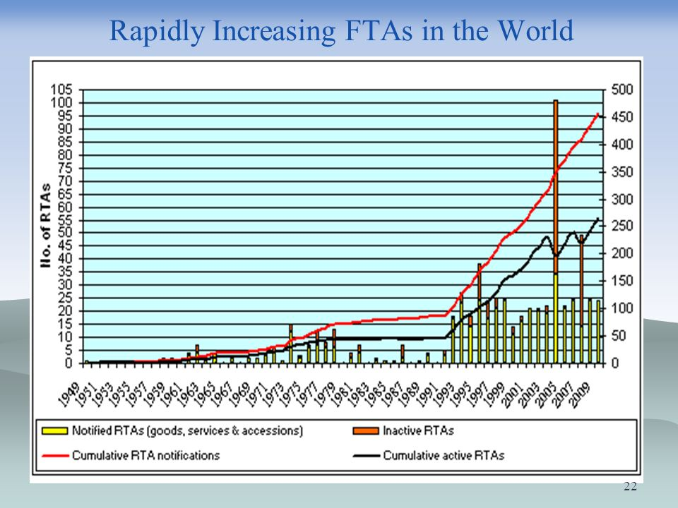 Rapidly Increasing FTAs in the World