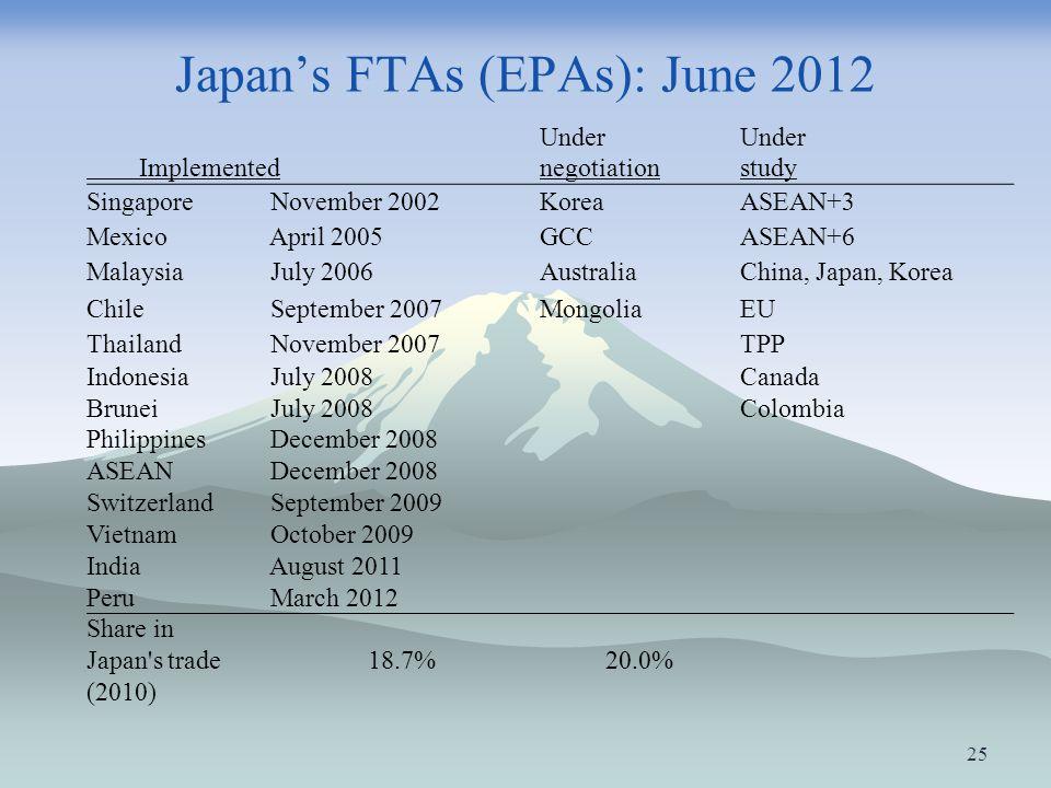 Japan's FTAs (EPAs): June 2012