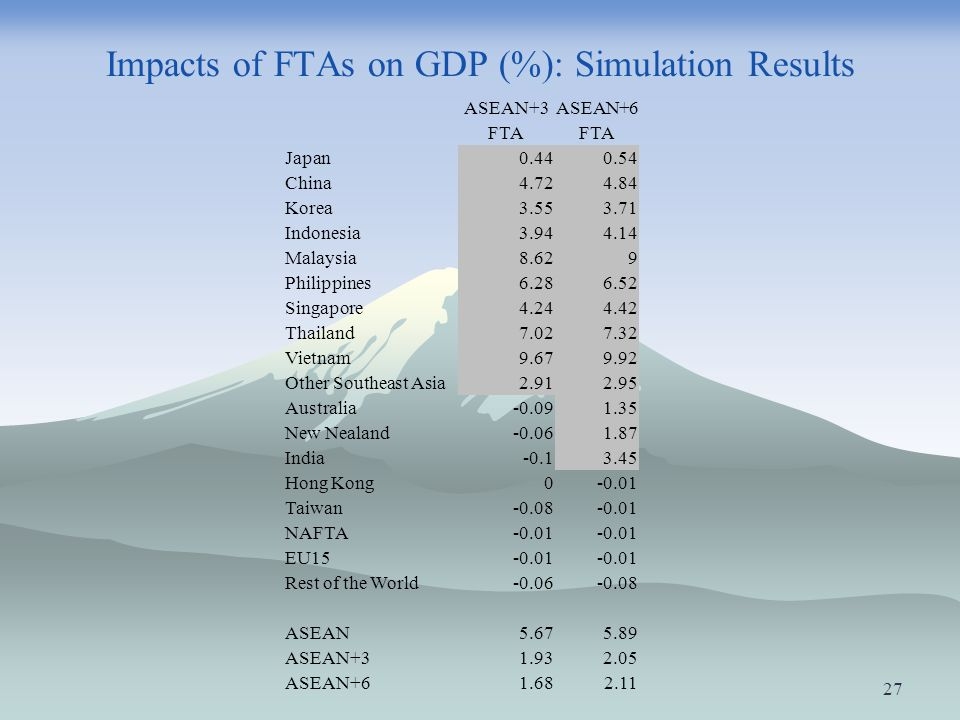 Impacts of FTAs on GDP (%): Simulation Results
