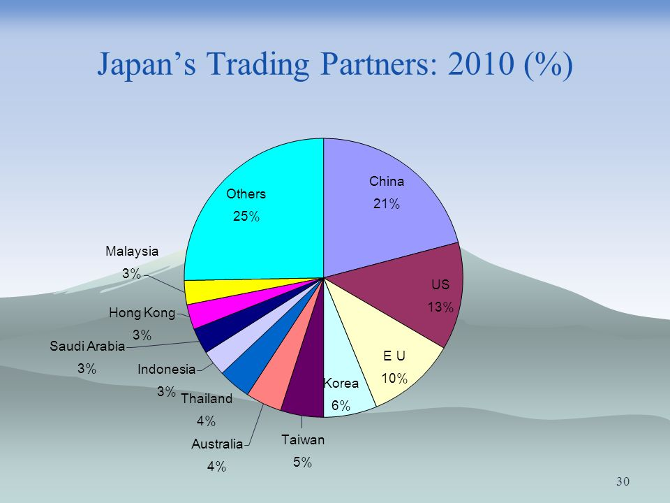 Japan's Trading Partners: 2010 (%)